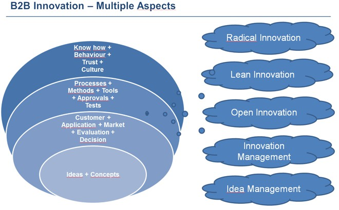 Technology Management Image: Innovation With DTS Consulting AG
